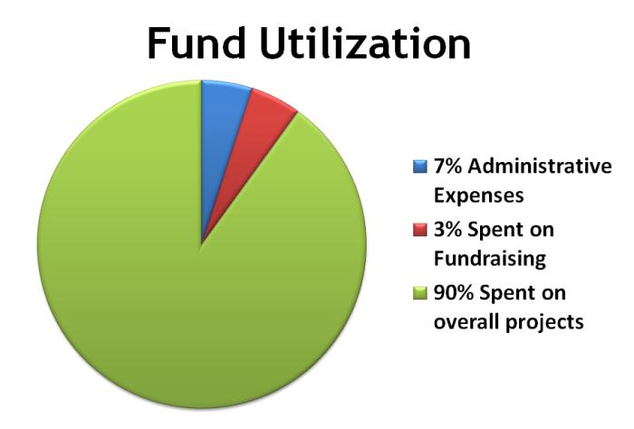 Fund Utilization